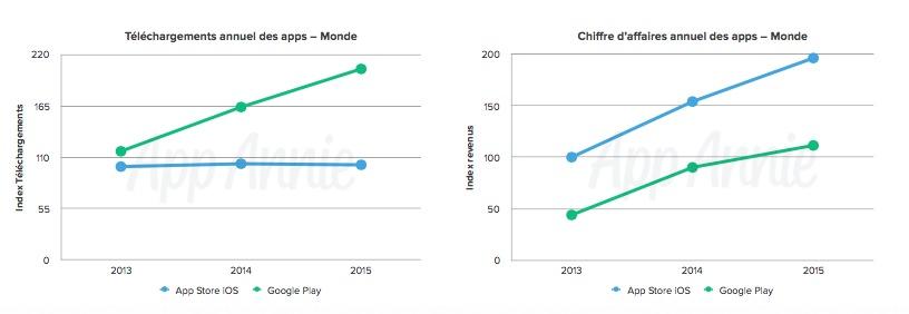 Téléchargements et Chiffres d'affaires App Store vs Google Play